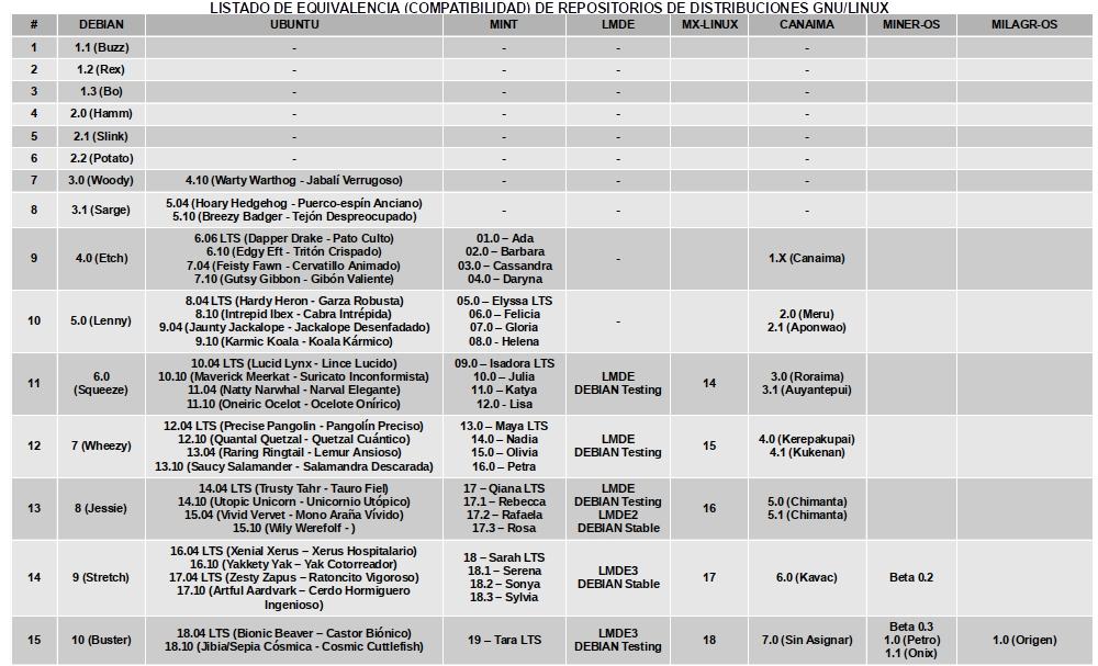 Lista de Equivalencias de Repositorios - Distribuciones