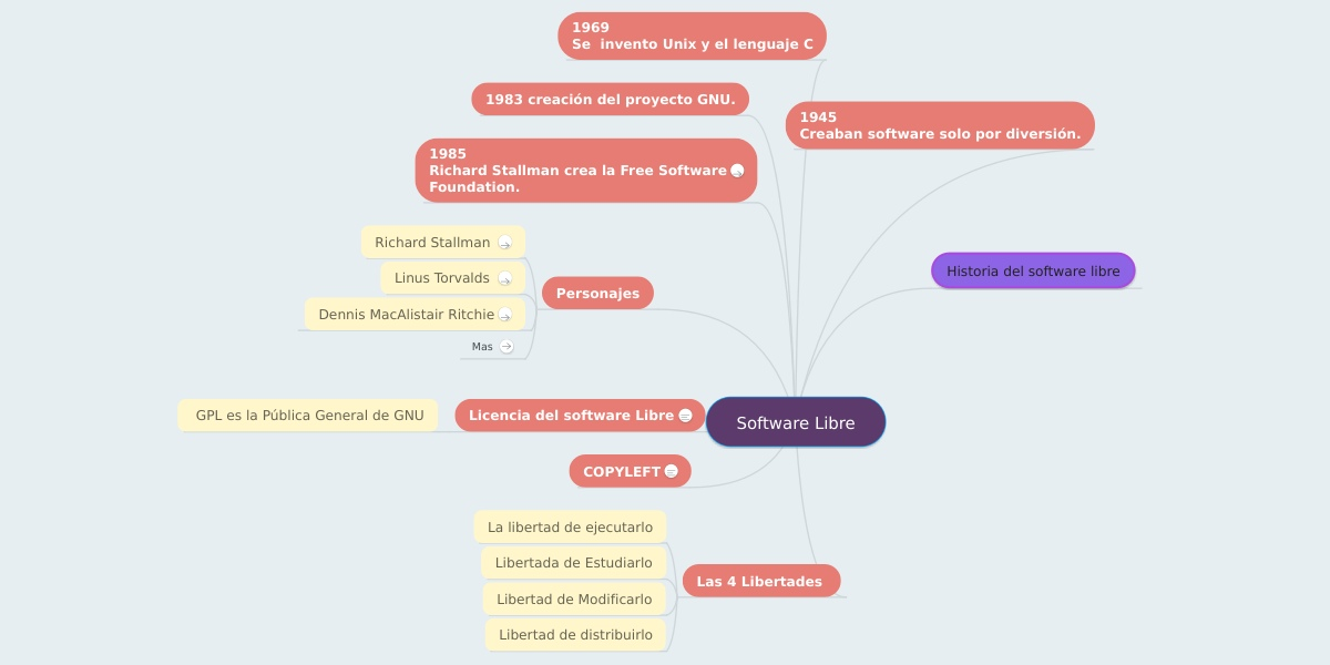 Breve Historia del Software Libre
