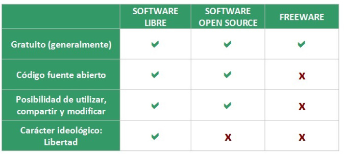 software Libre + Open Source + Freeware-