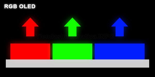 Como funciona TV OLED