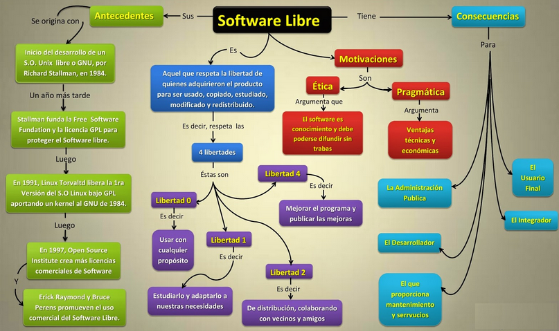 Mapa Conceptual sobre el Software Libre
