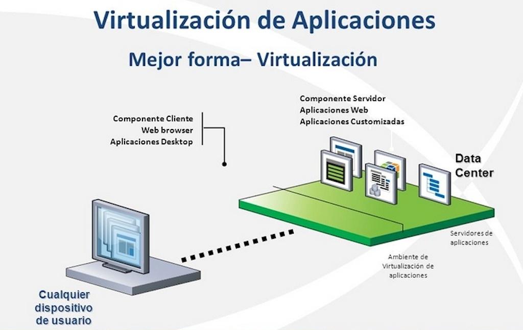 Virtualización con VirtualBox: Contenido