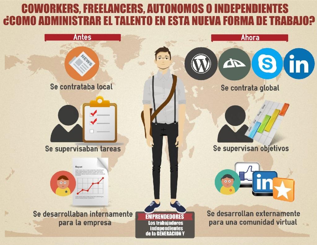 Movimiento Freelance y los Freelancers: Tipos de Trabajos Freelance
