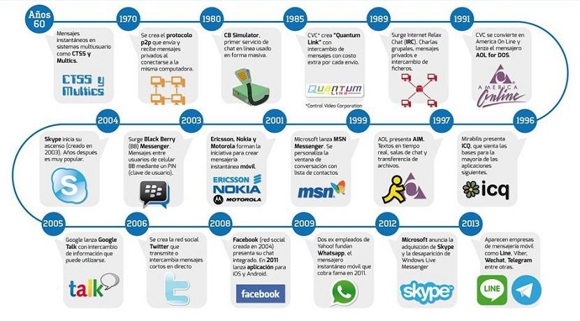 Mejores Aplicaciones de Mensajería: Historia