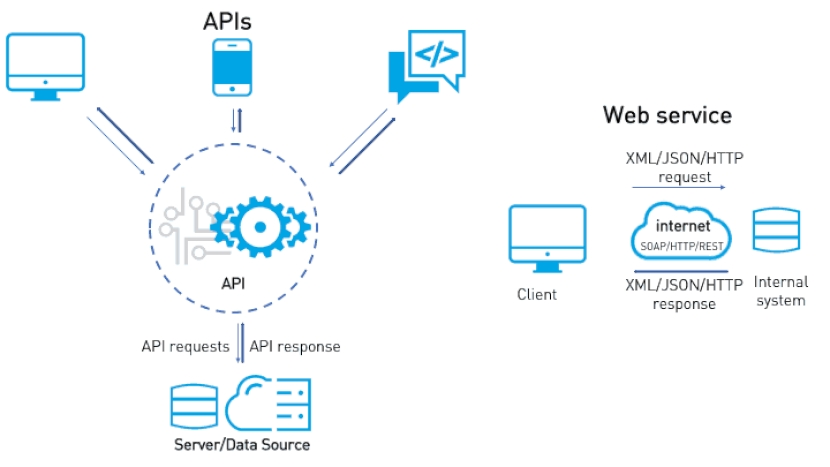 Aplicaciones y Servicios en la Nube: Servicios Web