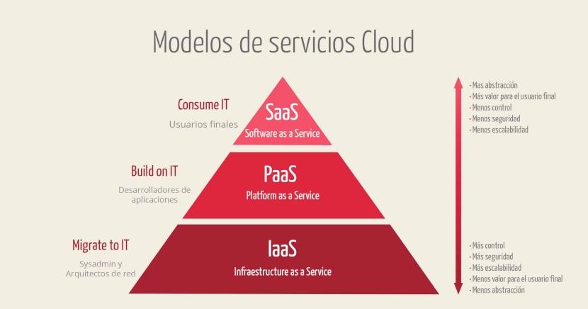 Aplicaciones y Servicios en la Nube: Software como un Servicio
