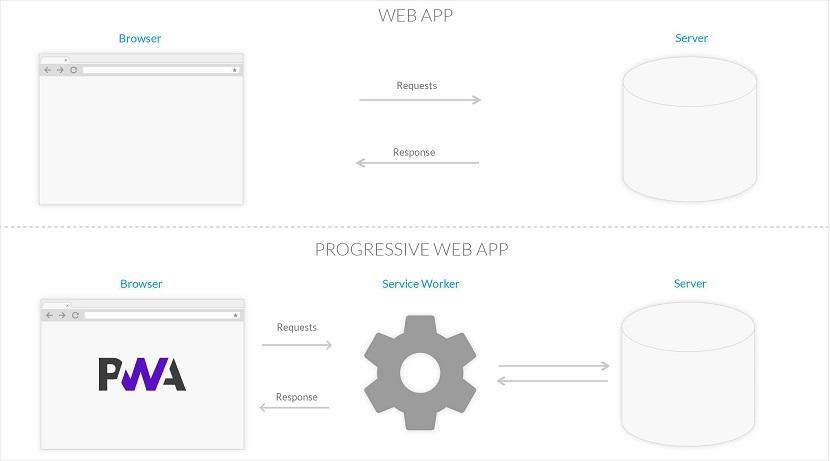 Aplicaciones y Servicios en la Nube: Aplicación Web Progresiva