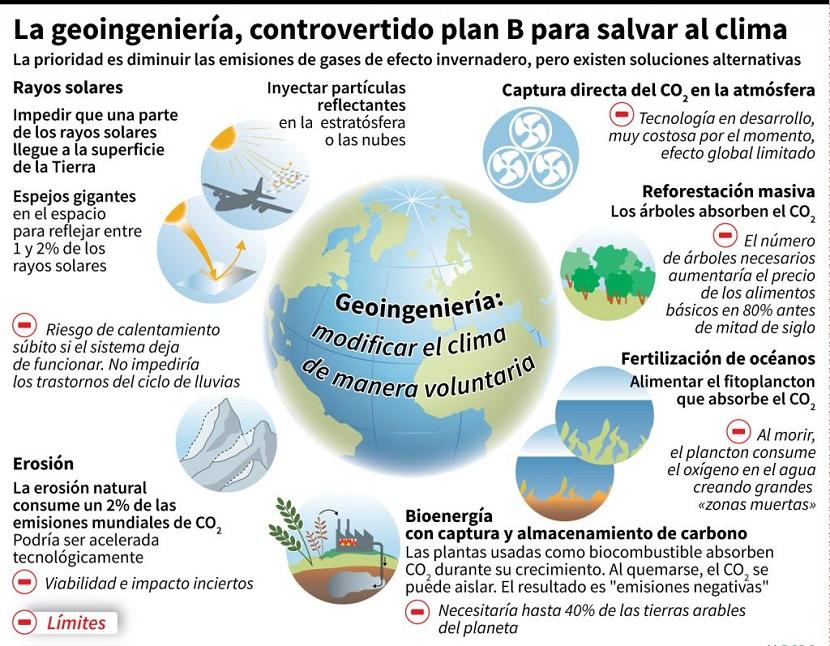 Geoingeniería: Tecnologías
