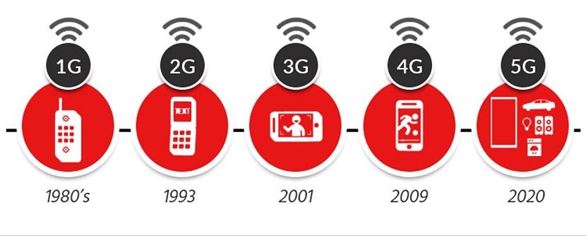 Impacto ambiental de la tecnología digital: Línea de Tiempo de las Redes 5G