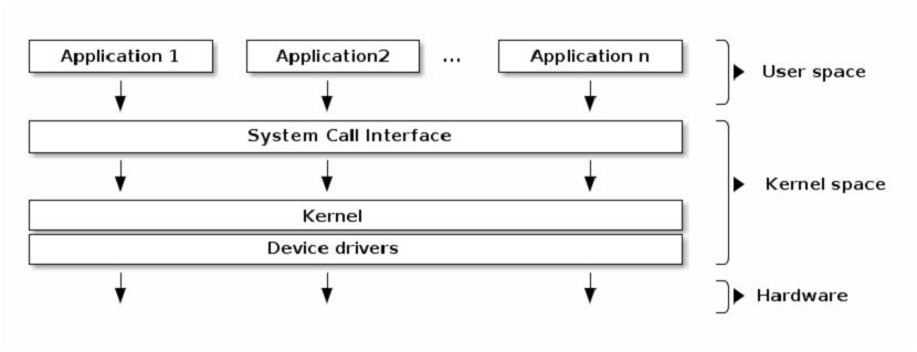 Kernel de Linux: Espacio de Usuario y Espacio de Kernel