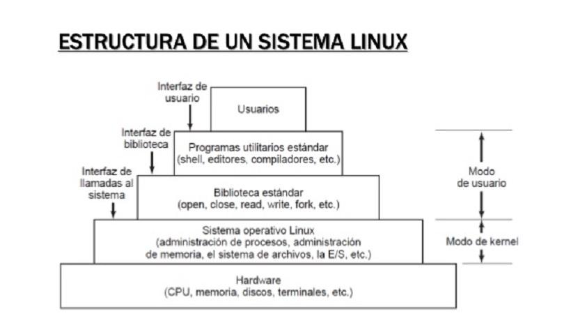 Kernel de Linux: Forma de trabajo