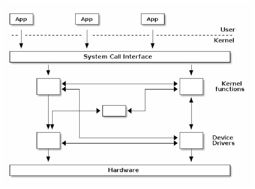 Kernel de Linux: Kernel Monolítico