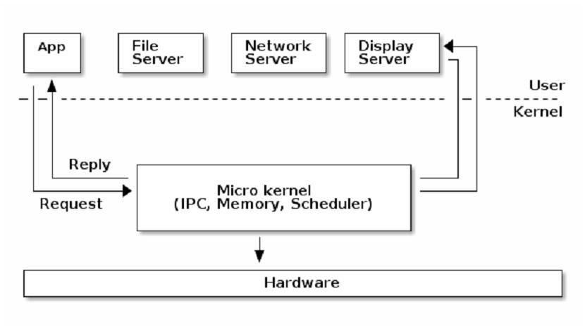 Kernel de Linux: Microkernel