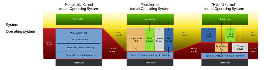 Kernel de Linux: Kernel Híbrido