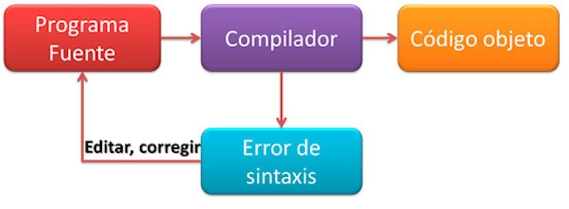 Kernel de Linux: Proceso de Compilación