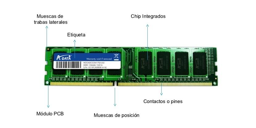 Memorias RAM: Partes